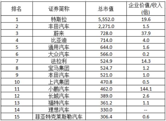 全球汽车厂商市值排名   数据来源:wind,36氪清理