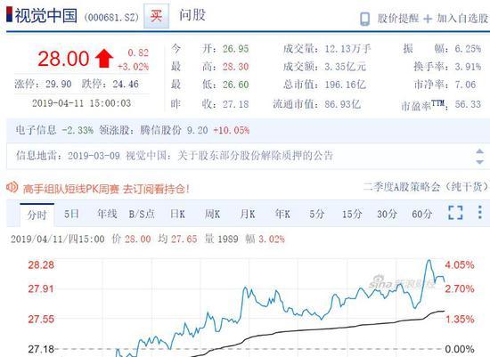 视觉中国4月11日股价走势