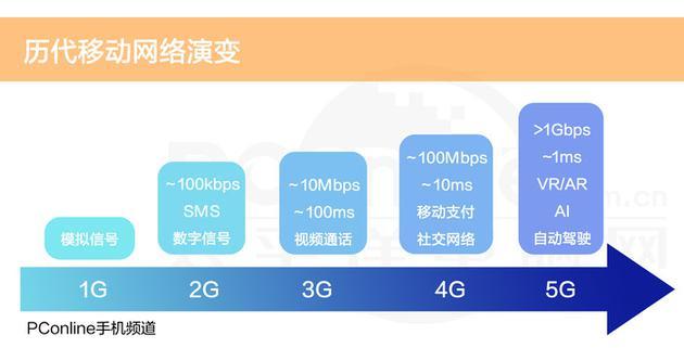 3g语音通话_总说5G时代来临,但5G离我们到底有多远?|5G|5G网络|5G时代_新浪 ...
