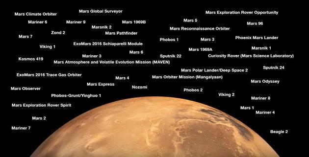 迄今人类发射的全部火星探测器迄今人类发射的全部火星探测器
