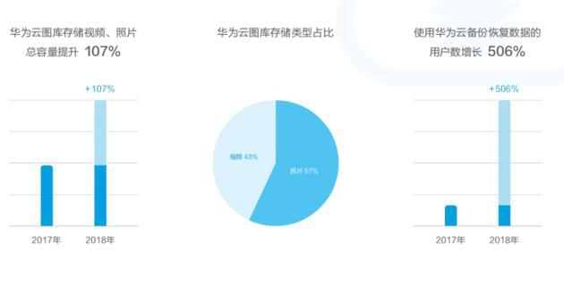 华为发布终端云服务白皮书:用户超5亿,月活用户2.6亿-玩懂手机网 - 玩懂手机第一手的手机资讯网(www.wdshouji.com)