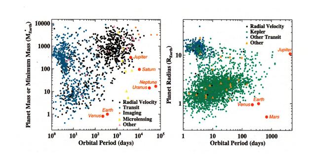 """图为已知系外行星的""""轨道周期-质量""""(左图)和""""轨道周期-半径""""(右图)分布情况。除径向速度法和凌日法之外(大多数系外行星都是利用这两种方法发现的),天文学家还采用了成像法和微引力透镜法。利用径向速度法发现的大多数系外行星都不会发生凌日现象,因此只知道它们的质量、不清楚它们的半径,利用凌日法发现的行星则刚好相反。但有些系外行星则两种方法均适用,因此半径和质量都得以确定。位于左上角的系外行星被称作""""热木星"""",右上角的被称作""""温木星"""",下方的则是""""超级地球""""。"""