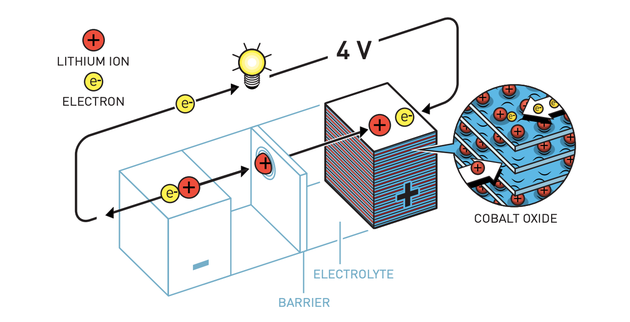 古迪纳夫开始在锂电池的阴极中使用钴氧化物。这几乎使电池的电势翻了一番,使其更加强大。