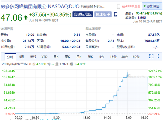 房多多盘前涨超170%,隔夜股价一度暴涨逾1200%--九分网络