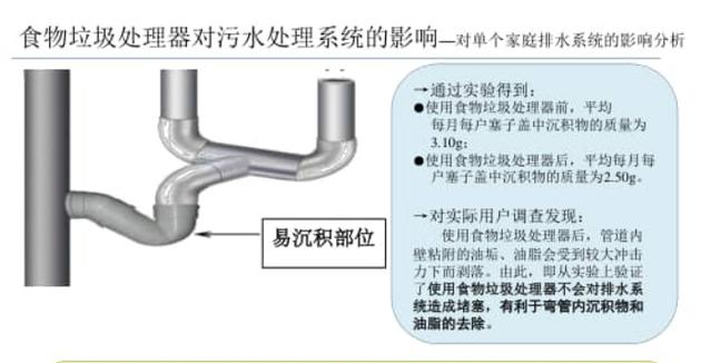 (图片来源:《食物垃圾处理器在上海推广应用的环境经济损益研究评估报告》)