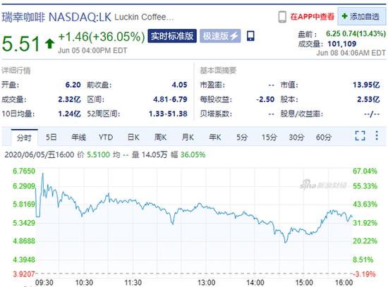 瑞幸咖啡盘前涨超13% 自复盘股价上涨了296.4%--九分网络