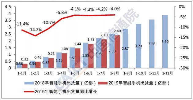 图4  2018年/2019年国内智能手机出货量及增长趋势