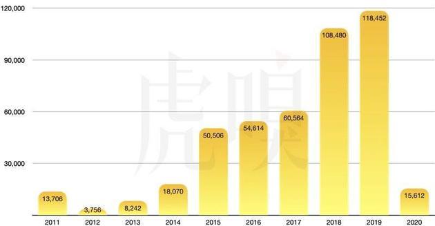 华为消费者业务收入增长幅度(百万人民币)