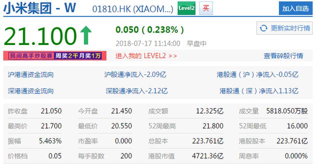 小米股价盘中价报21.10港元 上涨0.24%