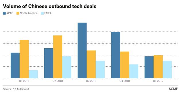 中国企业面向全球的科技交易数量(来源:《南华早报》)