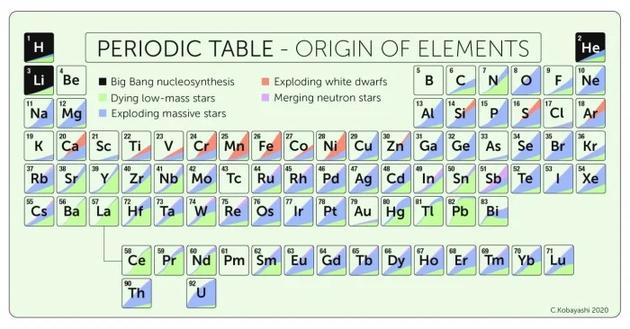 显示建模元素来源的周期表