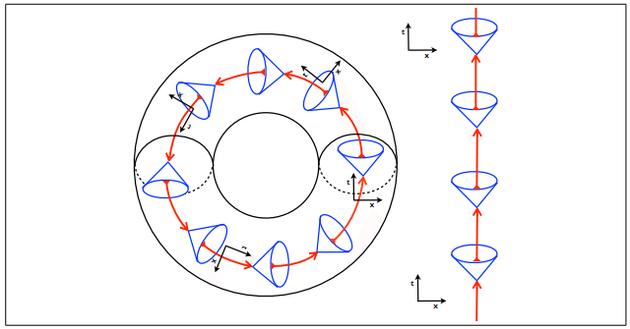 正常类时曲线与封闭类时曲线的路径比较