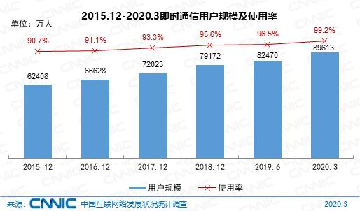 CNNIC报告:我国网民规模达9.04亿 电商直播蓬勃发展