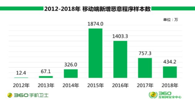 360发布2018年手机安全报告:恶意程序日均新增1.2万 3月份新增占全年最高