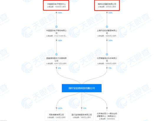 PayPal宣布正式进入中国市场:完成对国付宝70%股权收购