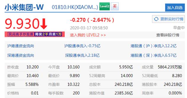 小米集团跌破10港元关口 刷新去年12月上旬以来低位