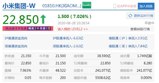 小米集团涨幅扩大至7% 港股市值突破5500亿港元--九分网络