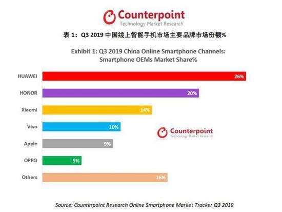 第三季度,主要手機品牌市場份額。圖片來源:Counterpoint報告。