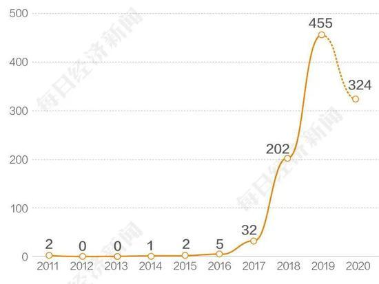 与骑手相关的案例大幅上升数据来源:Alpha案例库