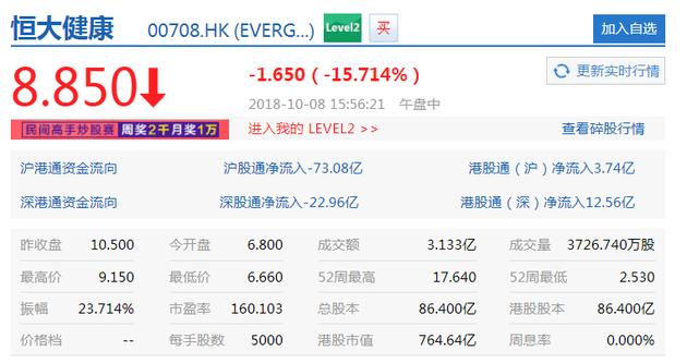 比乐视网更严重 恒大健康今日收盘跌15.71%