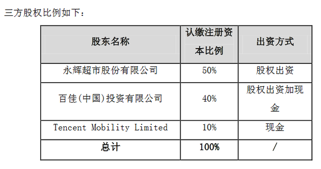 永辉超市、百佳中国和腾讯拟设合资公司 腾讯占股10%