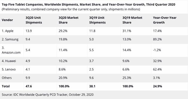 IDC发布2020年第3季度全球平板电脑的市场分析报告