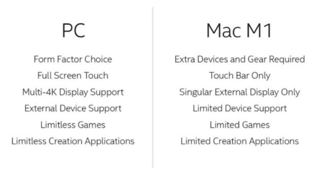 英特尔将PC和MI1芯片Mac对比