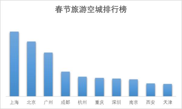 携程发布春节旅游账单:超4亿人次人均花费超1200元
