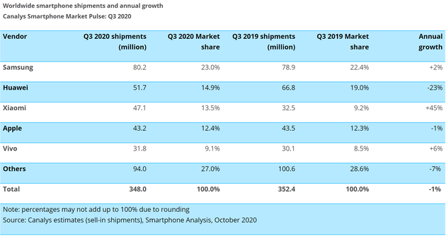Canalys公布的全球智能手机市场份额数据