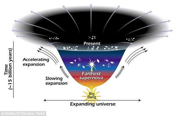 宇宙不僅在膨脹,而且隨著時間的流逝,膨脹的速度越來越快