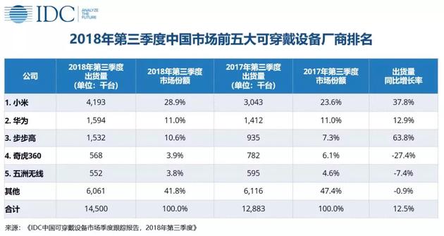 IDC:2018年第三季度中国可穿戴设备同比增12.5%