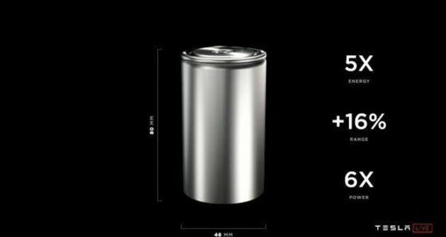 特斯拉发布4680新型电池 续航提高16%成本降低14%