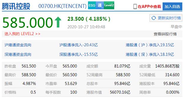 腾讯盘中涨近5%再创历史新高 市值超5.6万亿港元