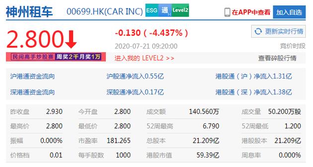 此次拟向江西省井冈山北汽投资管理有限公司或其指定第三方转让其所持参股公司神州租车的股份不超过4.43亿股--九分科技