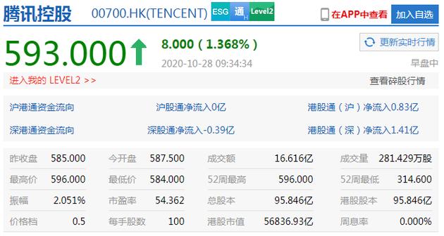 腾讯控股涨超1%股价续刷新高 港股市值超5.6万亿港元