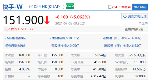 快手跌5% 市值6317.42亿港元