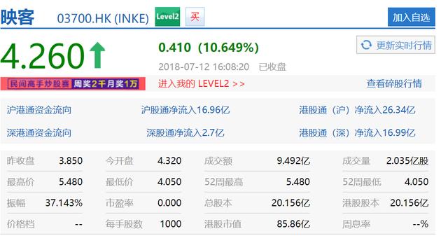 映客上市首日收盘报4.26港元 较发行价大涨逾10%
