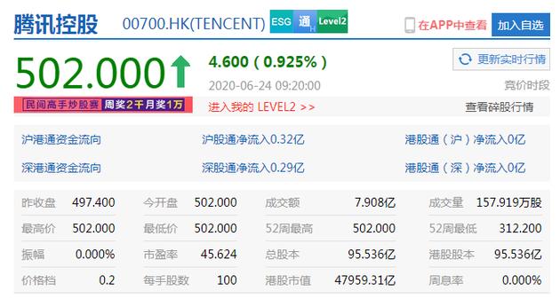 腾讯控股股价突破500港元 港股市值达47959亿港元--九分科技