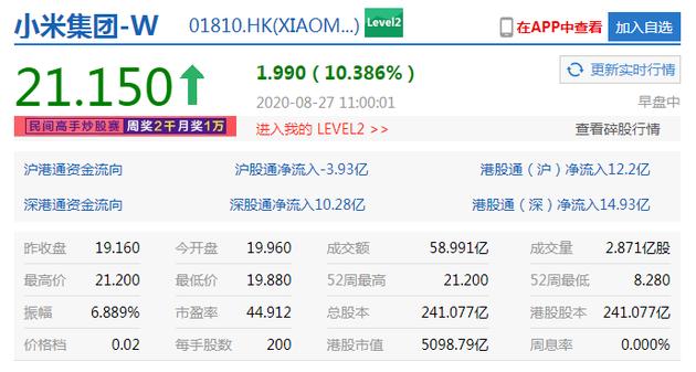 小米集团涨幅扩大至10% 股价续创逾2年新高--九分网络