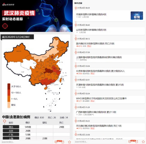 """新浪新闻app上线""""抗肺炎""""频道,聚焦疫情实时动态"""