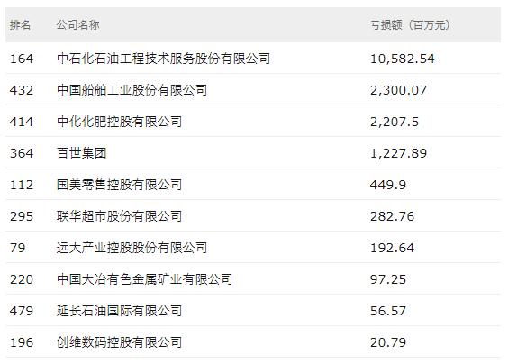 2018年财富中国500强亏损公司仅10家:国美创维上榜