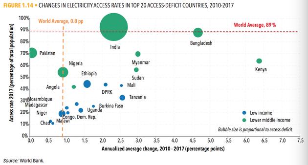 2010年至2017年,无电人口排名全球前20的国家电力接通率变化情况