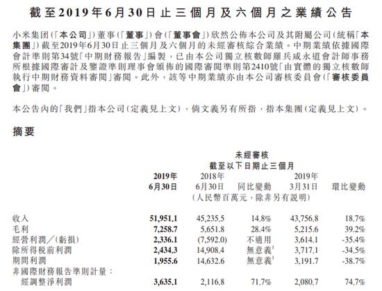 小米发布2019年第二季度财报:营收520亿元