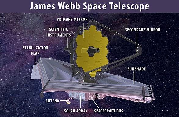 詹姆斯·韦伯太空望远镜已经花费了超过70亿美元,被认为是环绕轨道运行的哈勃太空望远镜的继任者