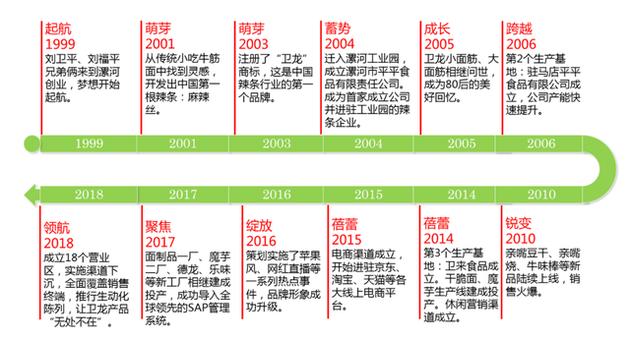 卫龙拟赴港IPO:一年营收49亿,毛利比肩农夫山泉
