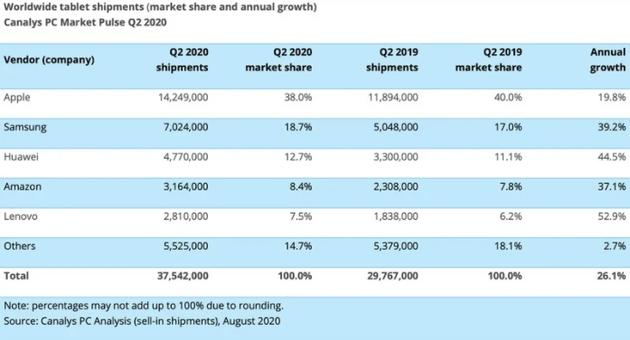 iPad出货量约为1430万台