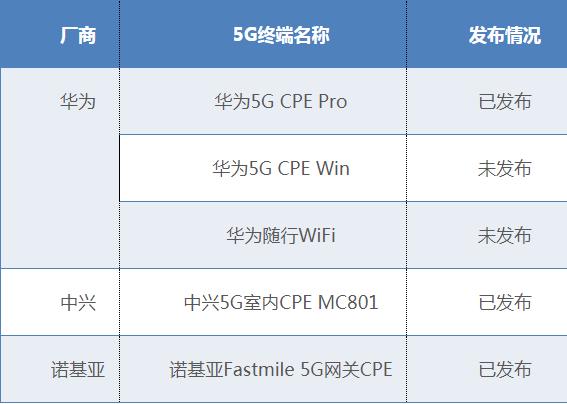 中国首批行业5G终端曝光 华为3款中兴1款诺基亚1款
