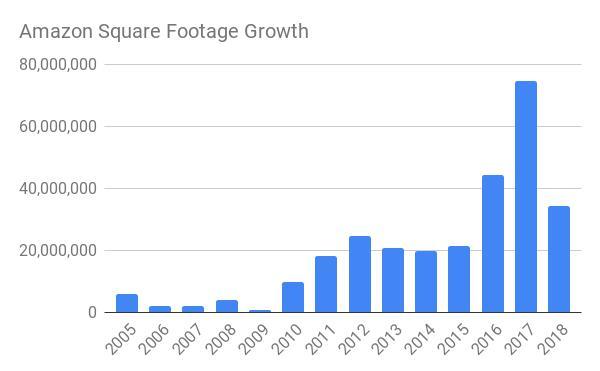 2005-2018年,亚马逊各类设施面积在不同年份增长规模
