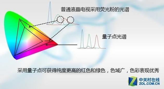LCD屏幕可以和量子点以及Mini LED背光结合