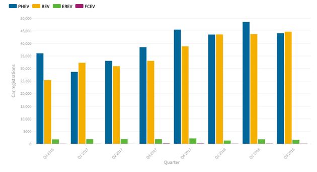 欧洲 2016-2018 年各季度新能源汽车销量占比 | euobersever(左上角图注从左到右依次为混合动力汽车、纯电动汽车、增程式电动汽车以及氢燃料电池汽车)